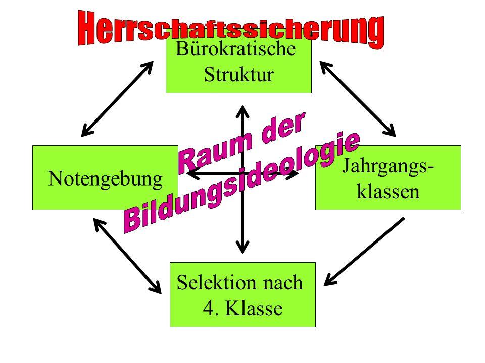 Bürokratische Struktur Notengebung Jahrgangs- klassen Selektion nach 4. Klasse