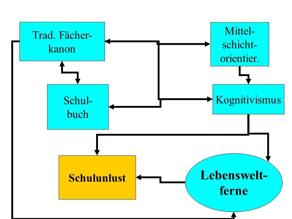 Trad. Fächer- kanon Lebenswelt- ferne Kognitivismus Schulunlust Schul- buch Mittel- schicht- orientier.
