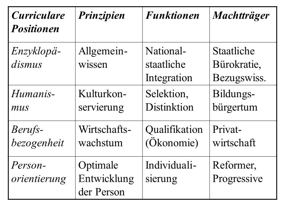 Curriculare Positionen PrinzipienFunktionenMachtträger Enzyklopä- dismus Allgemein- wissen National- staatliche Integration Staatliche Bürokratie, Bez