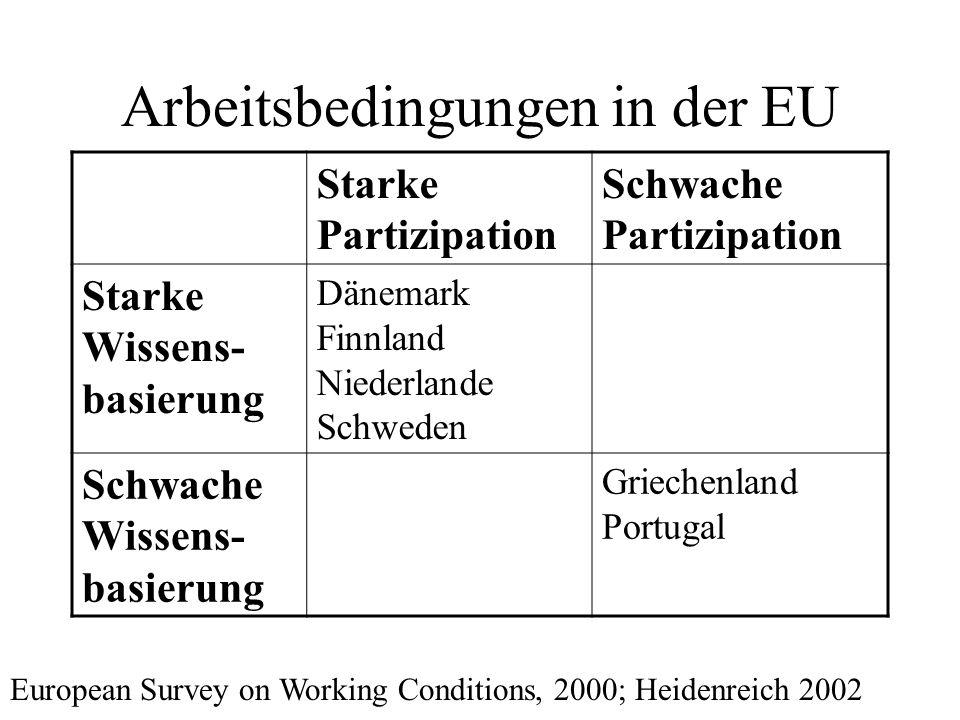 Arbeitsbedingungen in der EU Starke Partizipation Schwache Partizipation Starke Wissens- basierung Dänemark Finnland Niederlande Schweden Schwache Wis
