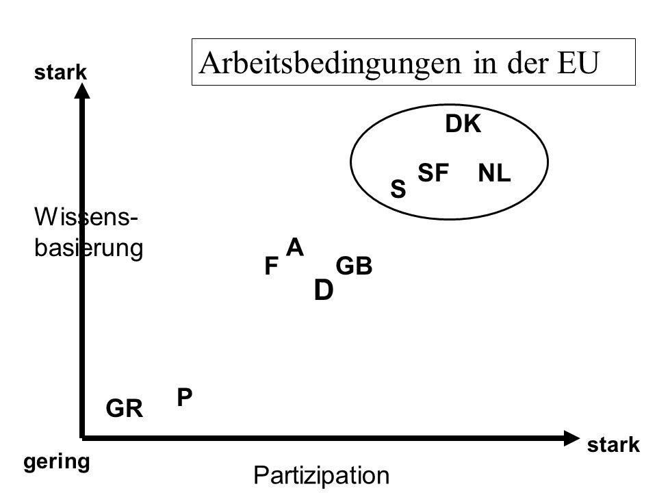 Wissens- basierung Partizipation gering stark DK S NL GB P SF D GR Arbeitsbedingungen in der EU A F