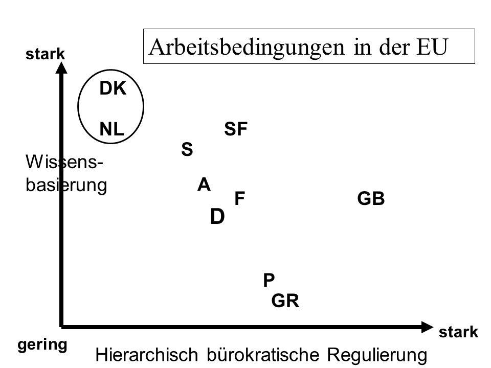 Wissens- basierung Hierarchisch bürokratische Regulierung gering stark DK S NL GB P SF D GR Arbeitsbedingungen in der EU A F