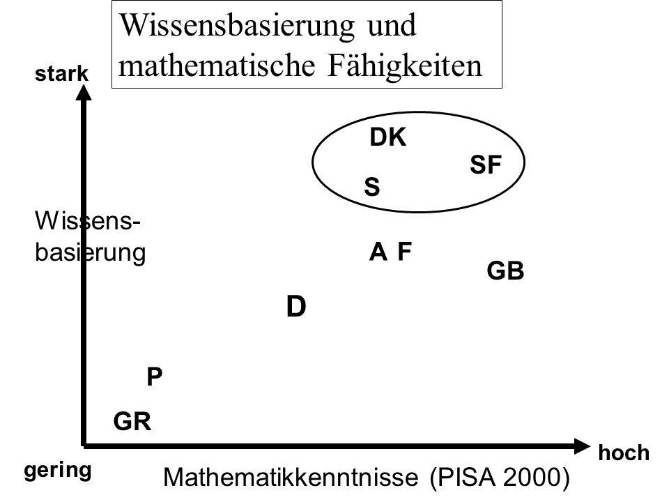 Wissens- basierung Mathematikkenntnisse (PISA 2000) gering hoch stark DK S GB P SF D GR Wissensbasierung und mathematische Fähigkeiten AF