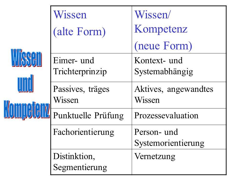 Wissen (alte Form) Wissen/ Kompetenz (neue Form) Eimer- und Trichterprinzip Kontext- und Systemabhängig Passives, träges Wissen Aktives, angewandtes W