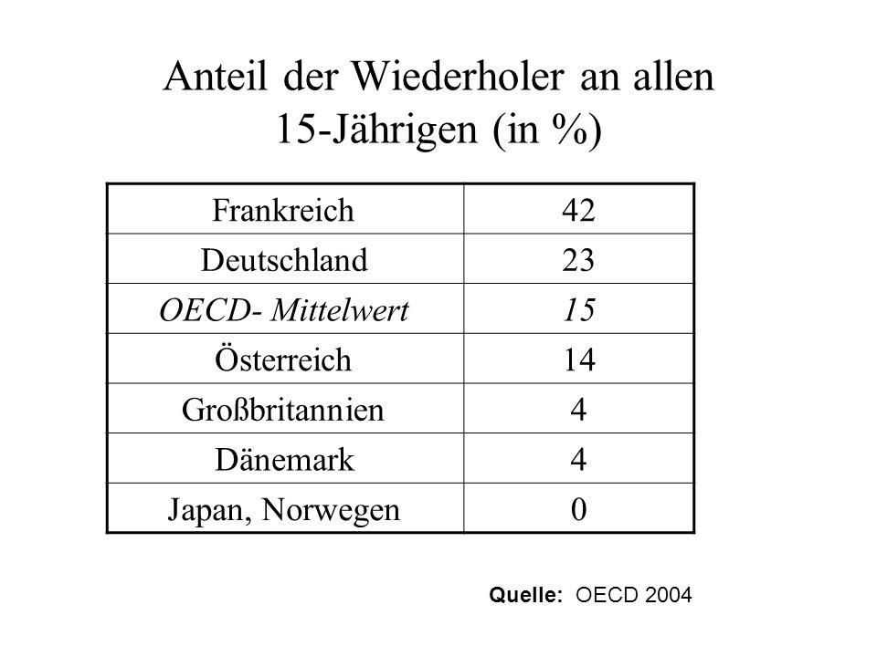 Anteil der Wiederholer an allen 15-Jährigen (in %) Frankreich42 Deutschland23 OECD- Mittelwert15 Österreich14 Großbritannien4 Dänemark4 Japan, Norwege