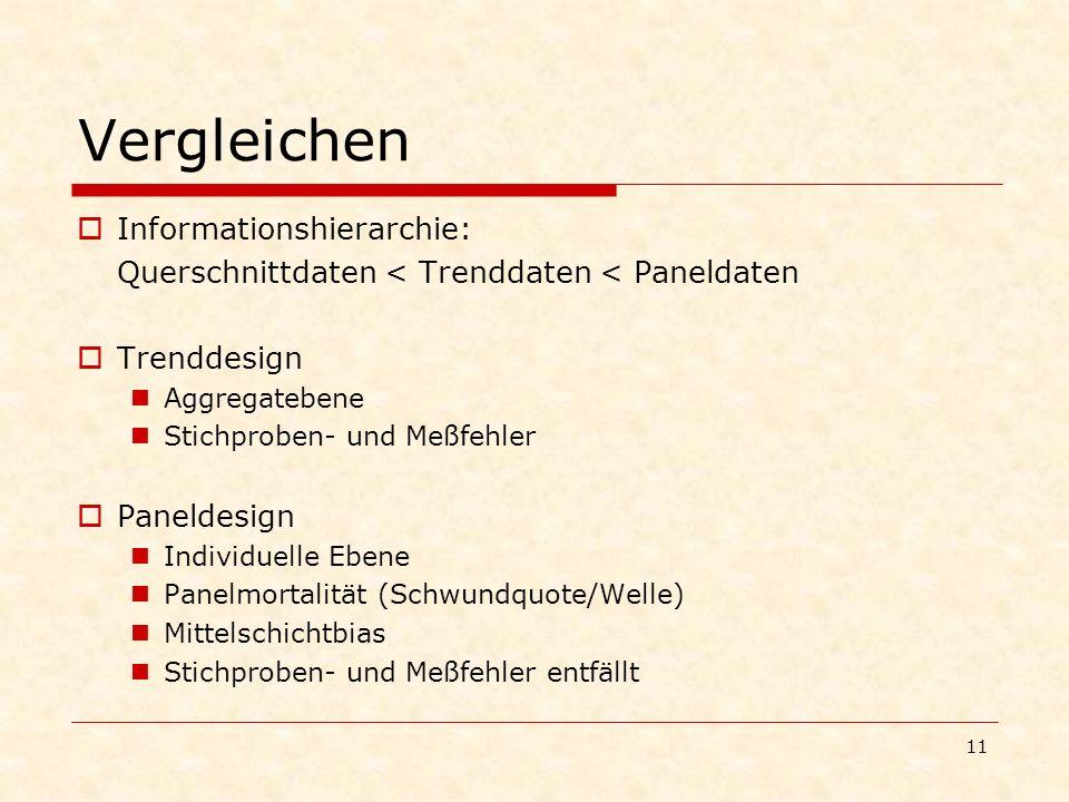 11 Vergleichen Informationshierarchie: Querschnittdaten < Trenddaten < Paneldaten Trenddesign Aggregatebene Stichproben- und Meßfehler Paneldesign Ind