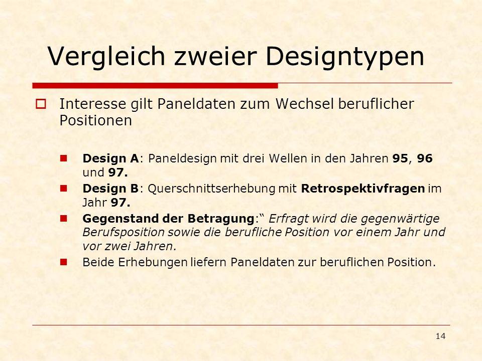 14 Vergleich zweier Designtypen Interesse gilt Paneldaten zum Wechsel beruflicher Positionen Design A: Paneldesign mit drei Wellen in den Jahren 95, 9