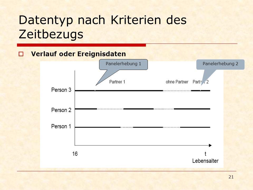 21 Datentyp nach Kriterien des Zeitbezugs Verlauf oder Ereignisdaten Panelerhebung 1Panelerhebung 2