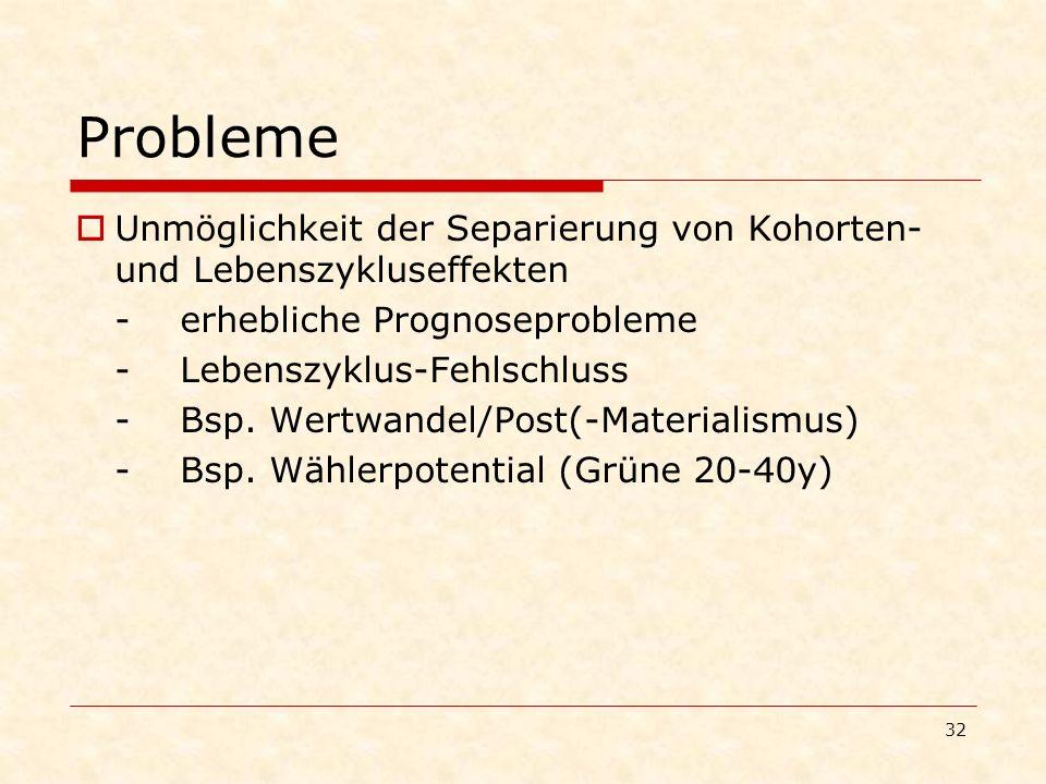 32 Probleme Unmöglichkeit der Separierung von Kohorten- und Lebenszykluseffekten -erhebliche Prognoseprobleme -Lebenszyklus-Fehlschluss -Bsp. Wertwand