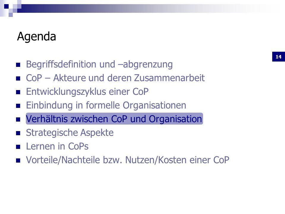 14 Begriffsdefinition und –abgrenzung CoP – Akteure und deren Zusammenarbeit Entwicklungszyklus einer CoP Einbindung in formelle Organisationen Verhältnis zwischen CoP und Organisation Strategische Aspekte Lernen in CoPs Vorteile/Nachteile bzw.