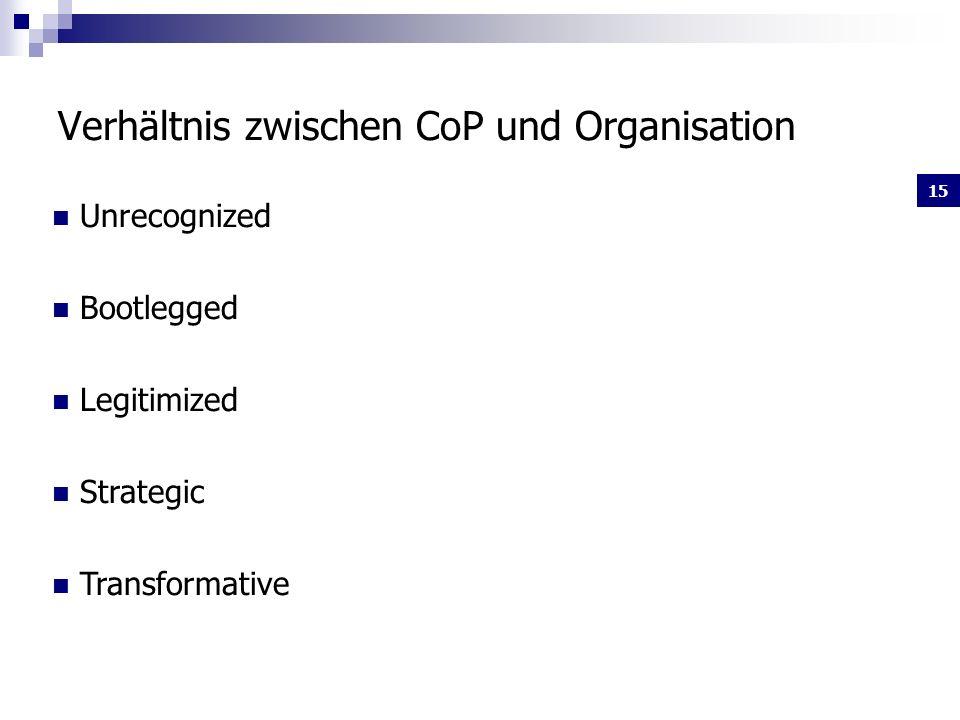 15 Verhältnis zwischen CoP und Organisation Unrecognized Bootlegged Legitimized Strategic Transformative