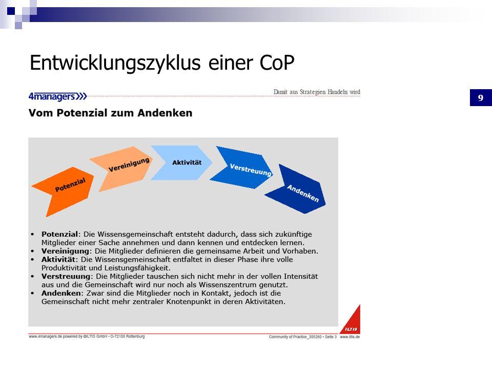 9 Entwicklungszyklus einer CoP