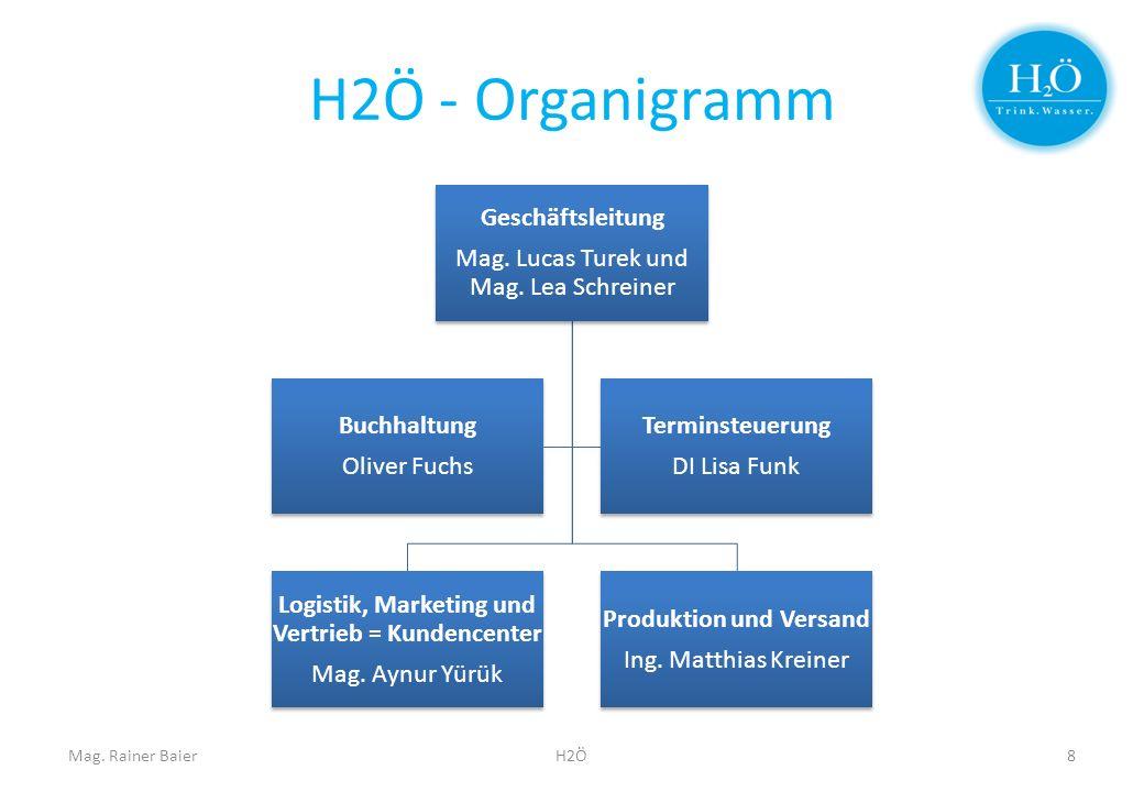 H2Ö - Organigramm Geschäftsleitung Mag. Lucas Turek und Mag. Lea Schreiner Logistik, Marketing und Vertrieb = Kundencenter Mag. Aynur Yürük Produktion