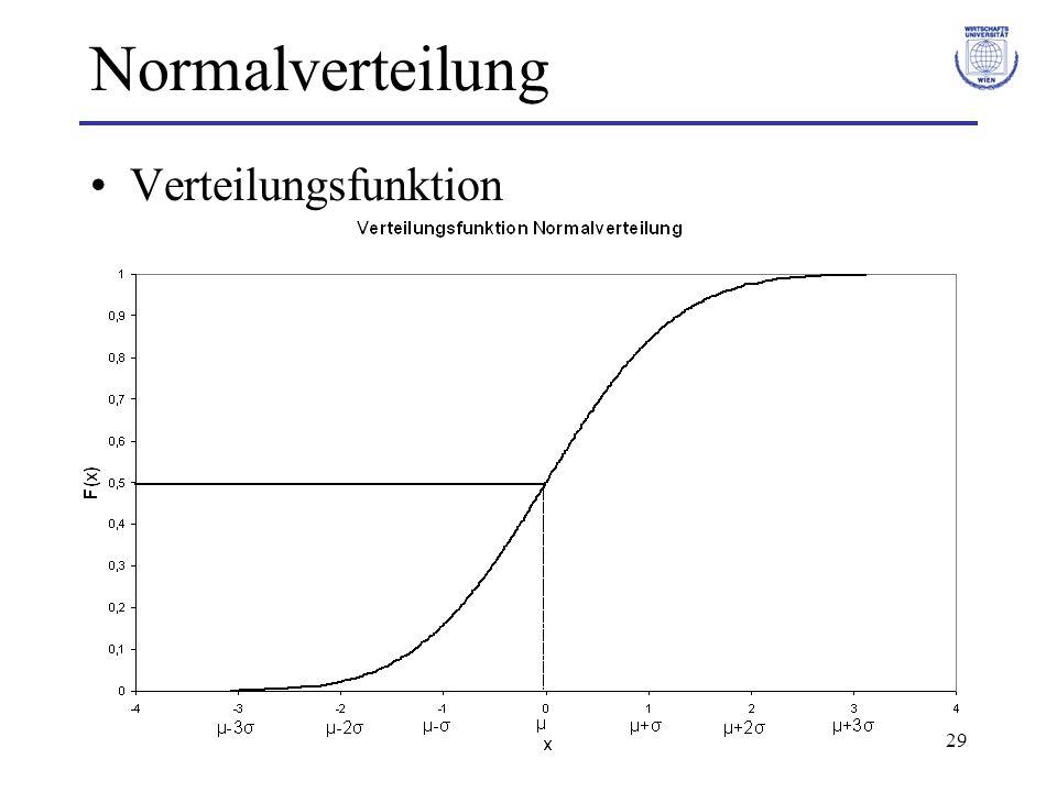 29 Normalverteilung Verteilungsfunktion