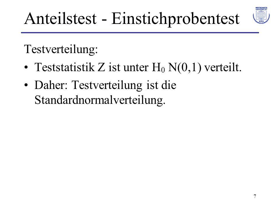 7 Anteilstest - Einstichprobentest Testverteilung: Teststatistik Z ist unter H 0 N(0,1) verteilt. Daher: Testverteilung ist die Standardnormalverteilu