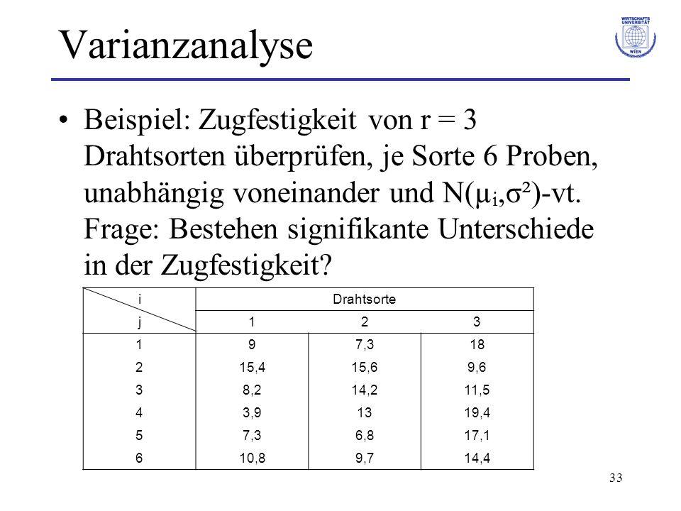 33 Varianzanalyse Beispiel: Zugfestigkeit von r = 3 Drahtsorten überprüfen, je Sorte 6 Proben, unabhängig voneinander und N(µ i,σ²)-vt. Frage: Bestehe