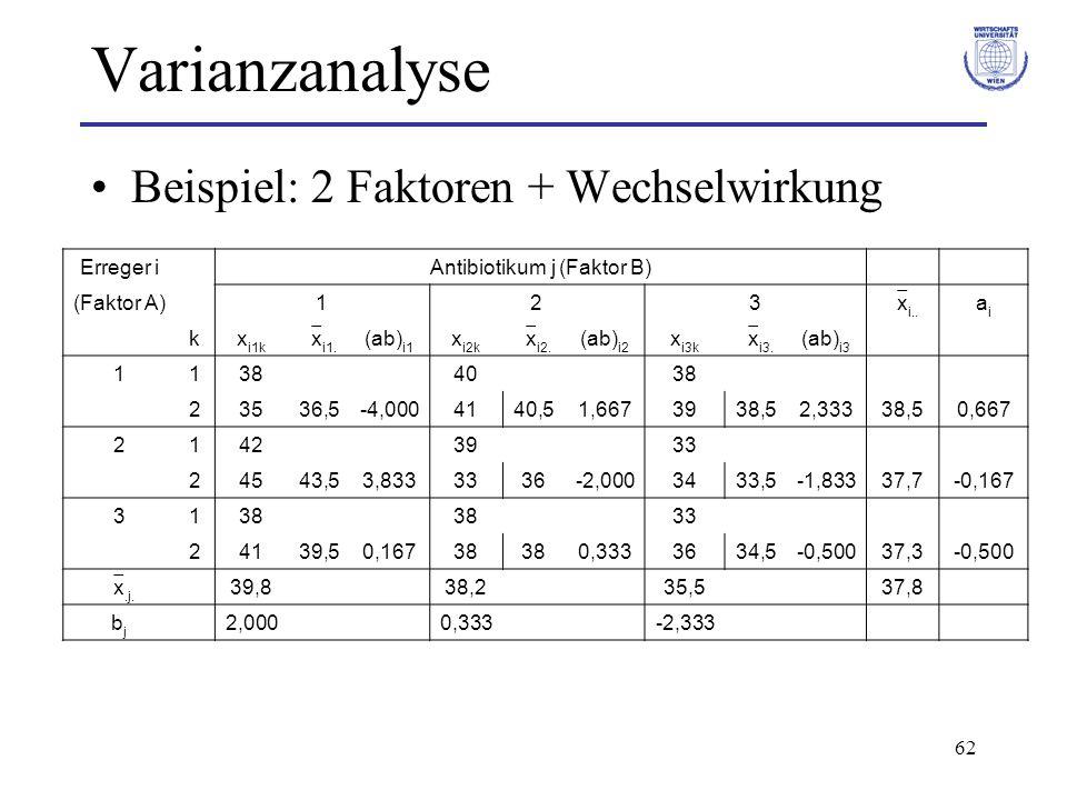 62 Varianzanalyse Beispiel: 2 Faktoren + Wechselwirkung Erreger i Antibiotikum j (Faktor B) (Faktor A) 123 x i.. aiai kx i1k x i1. (ab) i1 x i2k x i2.