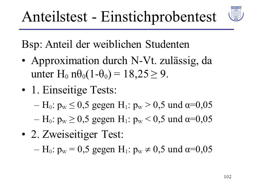 102 Anteilstest - Einstichprobentest Bsp: Anteil der weiblichen Studenten Approximation durch N-Vt. zulässig, da unter H 0 nθ 0 (1-θ 0 ) = 18,25 9. 1.