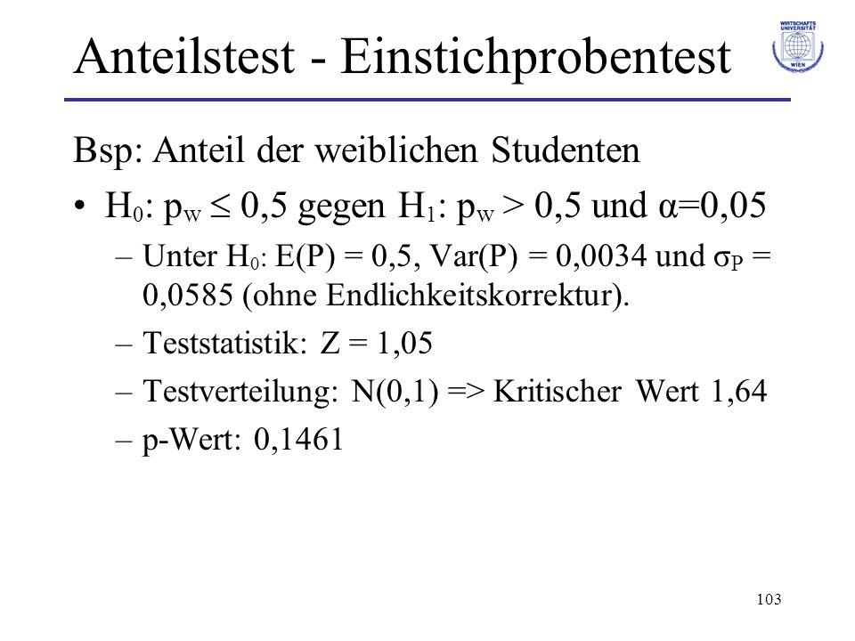 103 Anteilstest - Einstichprobentest Bsp: Anteil der weiblichen Studenten H 0 : p w 0,5 gegen H 1 : p w > 0,5 und α=0,05 –Unter H 0 : E(P) = 0,5, Var(