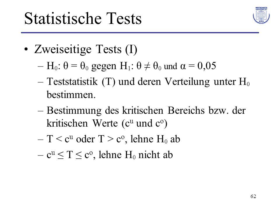 62 Statistische Tests Zweiseitige Tests (I) –H 0 : θ = θ 0 gegen H 1 : θ θ 0 und α = 0,05 –Teststatistik (T) und deren Verteilung unter H 0 bestimmen.