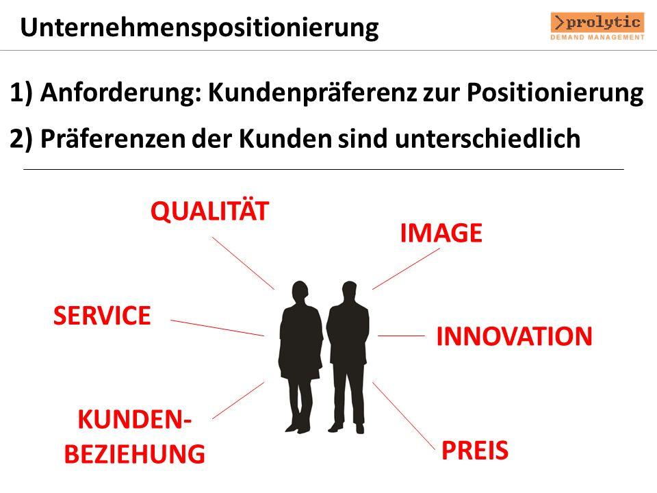 Unternehmenspositionierung 1) Anforderung: Kundenpräferenz zur Positionierung 2) Präferenzen der Kunden sind unterschiedlich QUALITÄT PREIS SERVICE KU