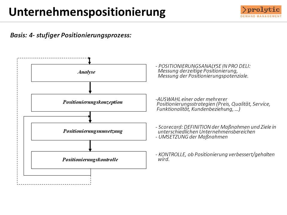 Unternehmenspositionierung - POSITIONIERUNGSANALYSE IN PRO DELI: Messung derzeitige Positionierung, Messung der Positionierungspotenziale. -AUSWAHL ei