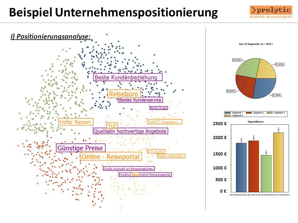 2000 1500 1000 500 0 2500 Beispiel Unternehmenspositionierung I) Positionierungsanalyse: