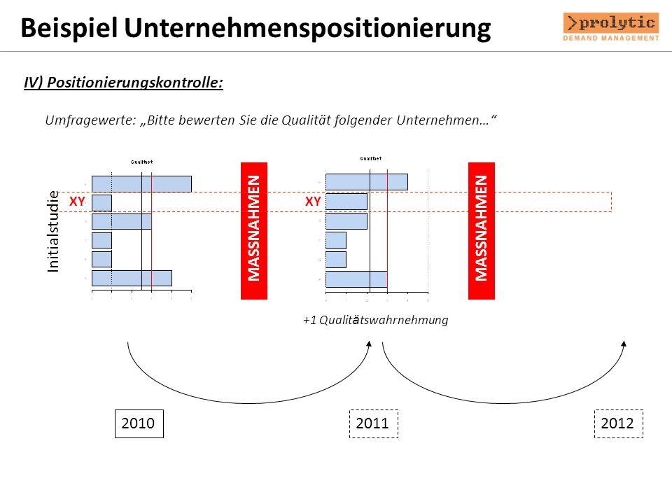 Beispiel Unternehmenspositionierung IV) Positionierungskontrolle: 201020112012 +1 Qualit ä tswahrnehmung Initialstudie MASSNAHMEN Ma ß nahmen Umfragew