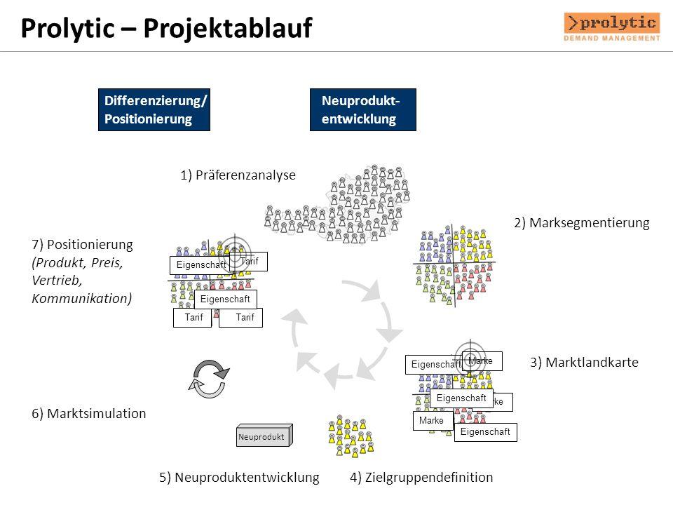 Differenzierung/ Positionierung Neuprodukt- entwicklung Prolytic – Projektablauf Pricing 1) Präferenzanalyse 2) Marksegmentierung Eigenschaft Marke Ei
