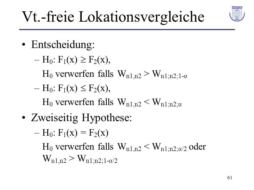 61 Vt.-freie Lokationsvergleiche Entscheidung: –H 0 : F 1 (x) F 2 (x), H 0 verwerfen falls W n1,n2 > W n1;n2;1-α –H 0 : F 1 (x) F 2 (x), H 0 verwerfen