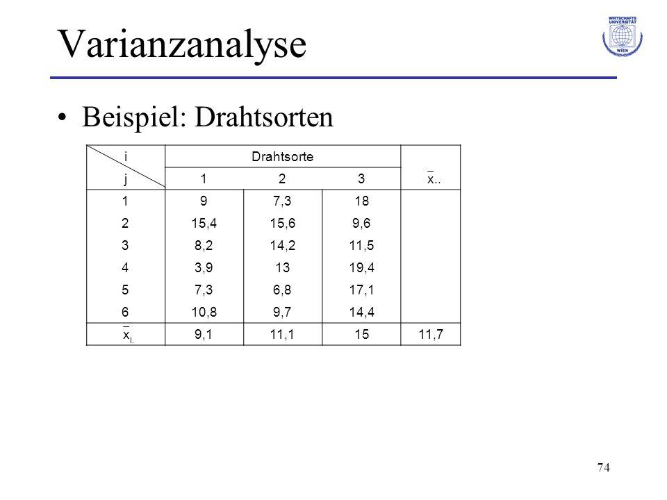 74 Varianzanalyse Beispiel: Drahtsorten i Drahtsorte j123 x.. 197,318 215,415,69,6 38,214,211,5 43,91319,4 57,36,817,1 610,89,714,4 x i. 9,111,11511,7