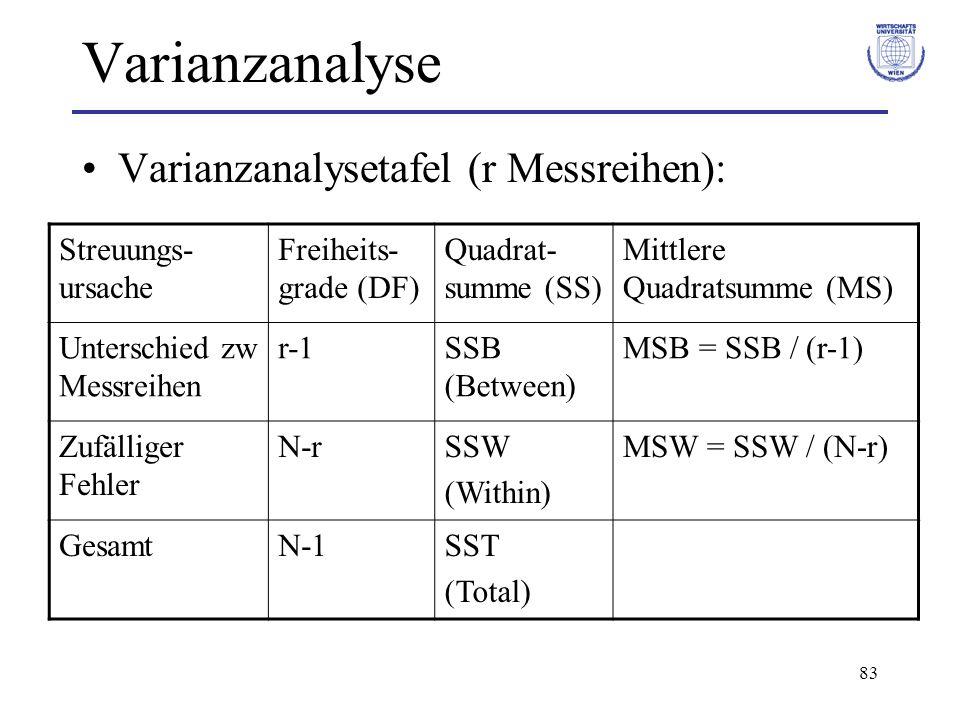 83 Varianzanalyse Varianzanalysetafel (r Messreihen): Streuungs- ursache Freiheits- grade (DF) Quadrat- summe (SS) Mittlere Quadratsumme (MS) Untersch