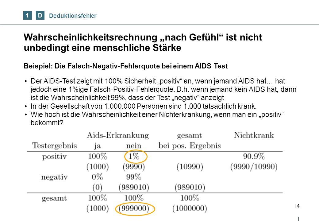 14 Wahrscheinlichkeitsrechnung nach Gefühl ist nicht unbedingt eine menschliche Stärke 1D Deduktionsfehler Beispiel: Die Falsch-Negativ-Fehlerquote bei einem AIDS Test Der AIDS-Test zeigt mit 100% Sicherheit positiv an, wenn jemand AIDS hat… hat jedoch eine 1%ige Falsch-Positiv-Fehlerquote.