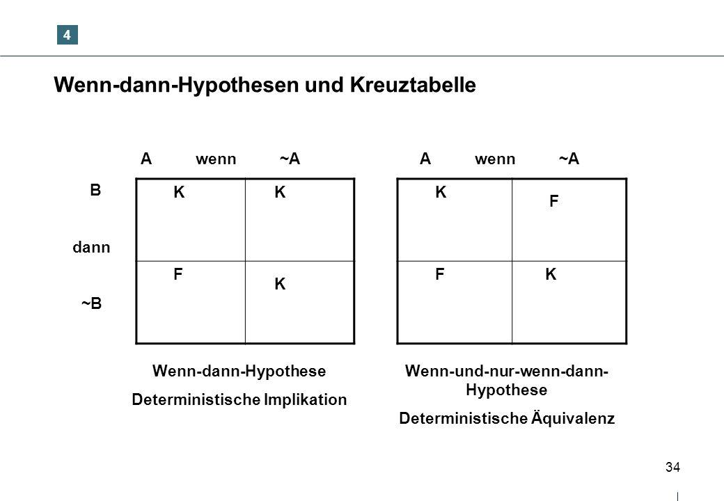 34 Wenn-dann-Hypothesen und Kreuztabelle K K F K K F F K A wenn ~A B dann ~B A wenn ~A Wenn-dann-Hypothese Deterministische Implikation Wenn-und-nur-w