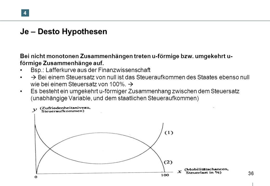 36 Je – Desto Hypothesen Bei nicht monotonen Zusammenhängen treten u-förmige bzw. umgekehrt u- förmige Zusammenhänge auf. Bsp.: Lafferkurve aus der Fi