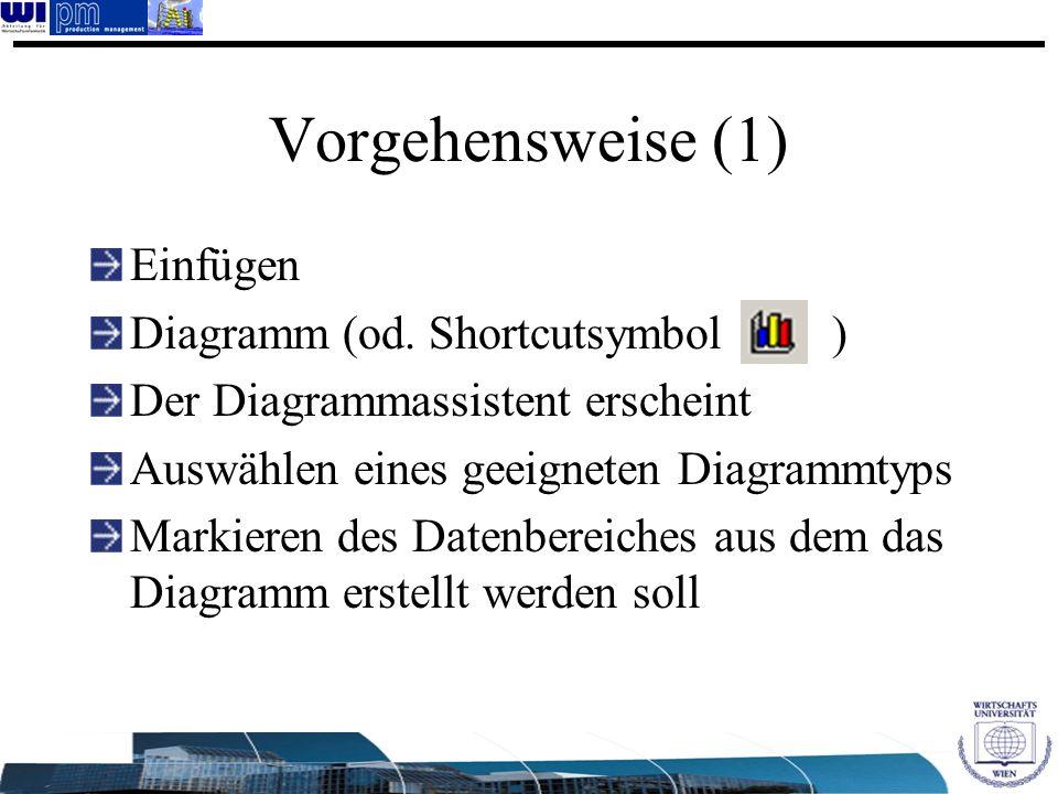 Vorgehensweise (1) Einfügen Diagramm (od. Shortcutsymbol ) Der Diagrammassistent erscheint Auswählen eines geeigneten Diagrammtyps Markieren des Daten