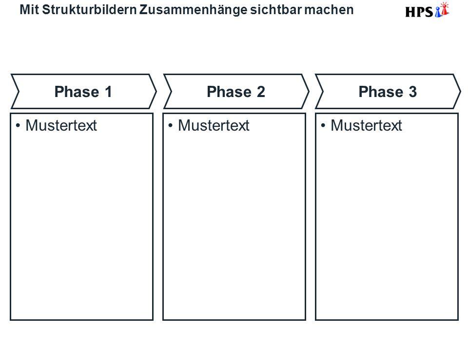 Mit Strukturbildern Zusammenhänge sichtbar machen Mustertext Phase 1Phase 2Phase 3