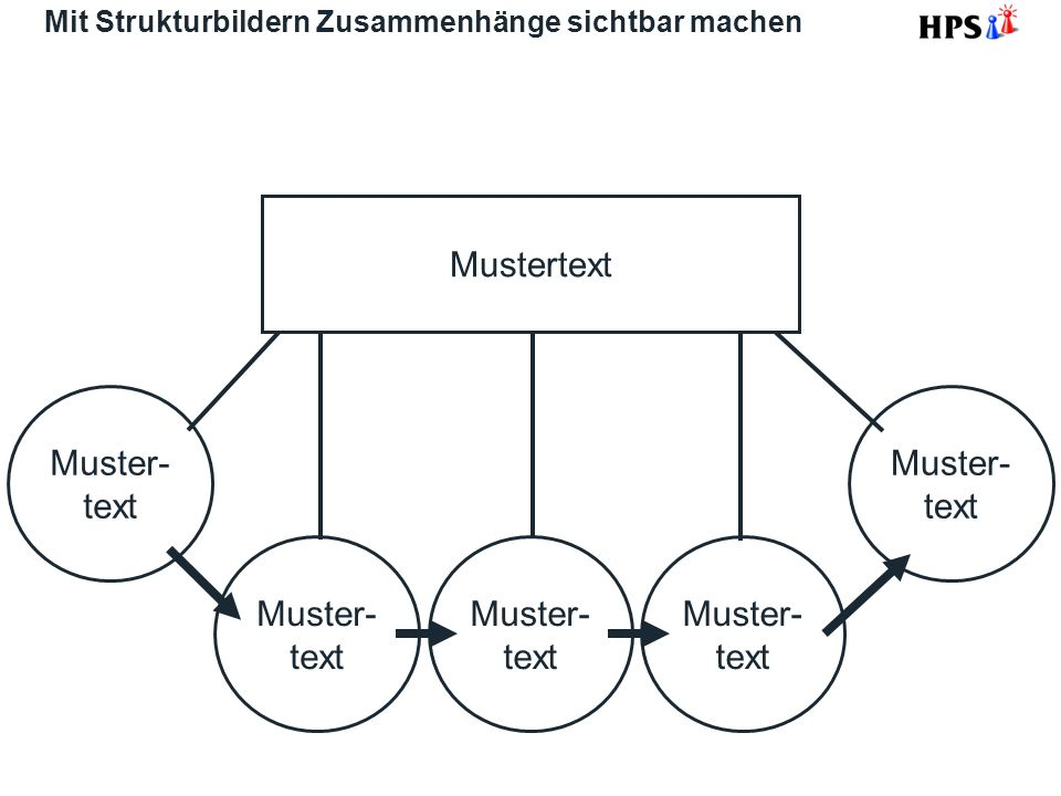 Mit Strukturbildern Zusammenhänge sichtbar machen Muster- text Mustertext