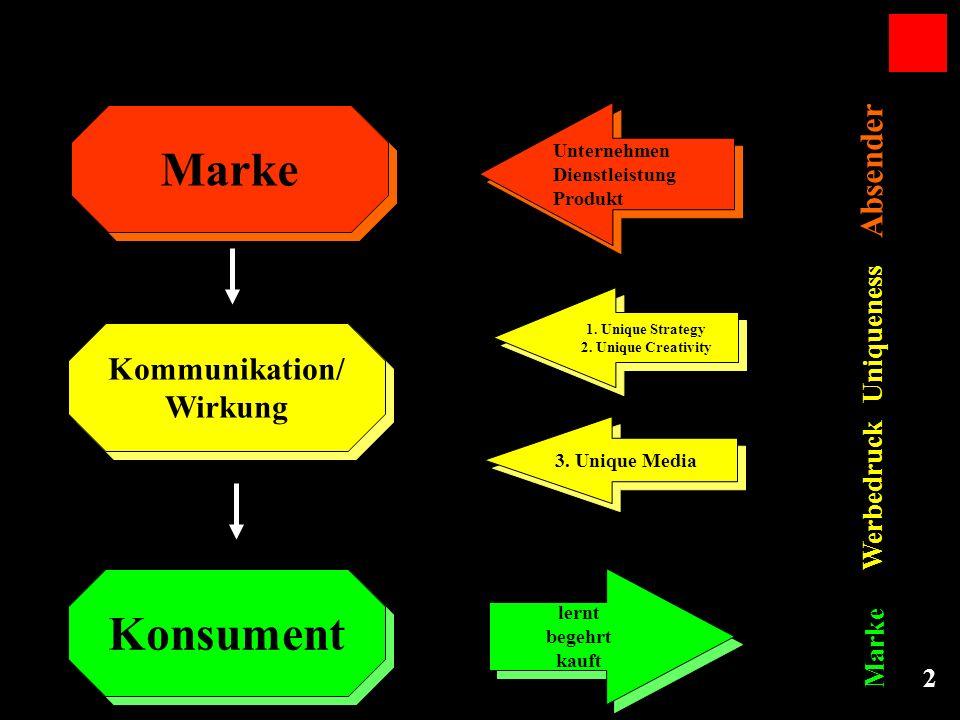 2 Kommunikation/ Wirkung Kommunikation/ Wirkung Konsument Marke Unternehmen Dienstleistung Produkt Unternehmen Dienstleistung Produkt 1. Unique Strate