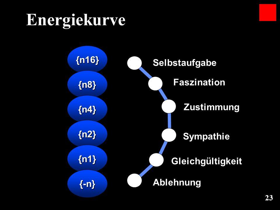23 Energiekurve {n16} {n8} {n4} {n2} {n1} {-n} 16 8 4 2 1 10 Selbstaufgabe Faszination Zustimmung Sympathie Gleichgültigkeit Ablehnung