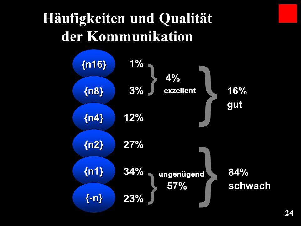 24 {n16} {n8} {n4} {n2} {n1} {-n} 1% 3% 12% 27% 34% 23% 4% 57% exzellent ungenügend 16% gut 84% schwach } } } } Häufigkeiten und Qualität der Kommunik