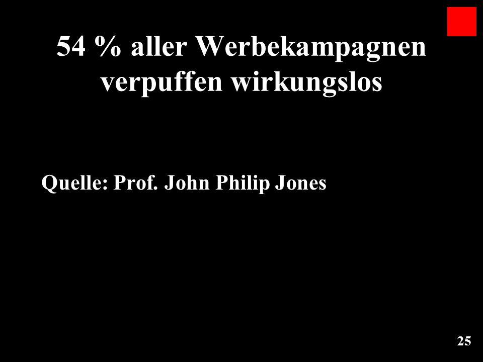 25 54 % aller Werbekampagnen verpuffen wirkungslos Quelle: Prof. John Philip Jones