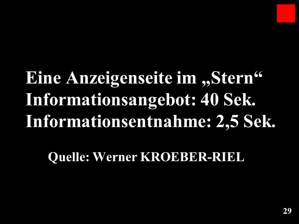 29 Eine Anzeigenseite im Stern Informationsangebot: 40 Sek. Informationsentnahme: 2,5 Sek. Quelle: Werner KROEBER-RIEL