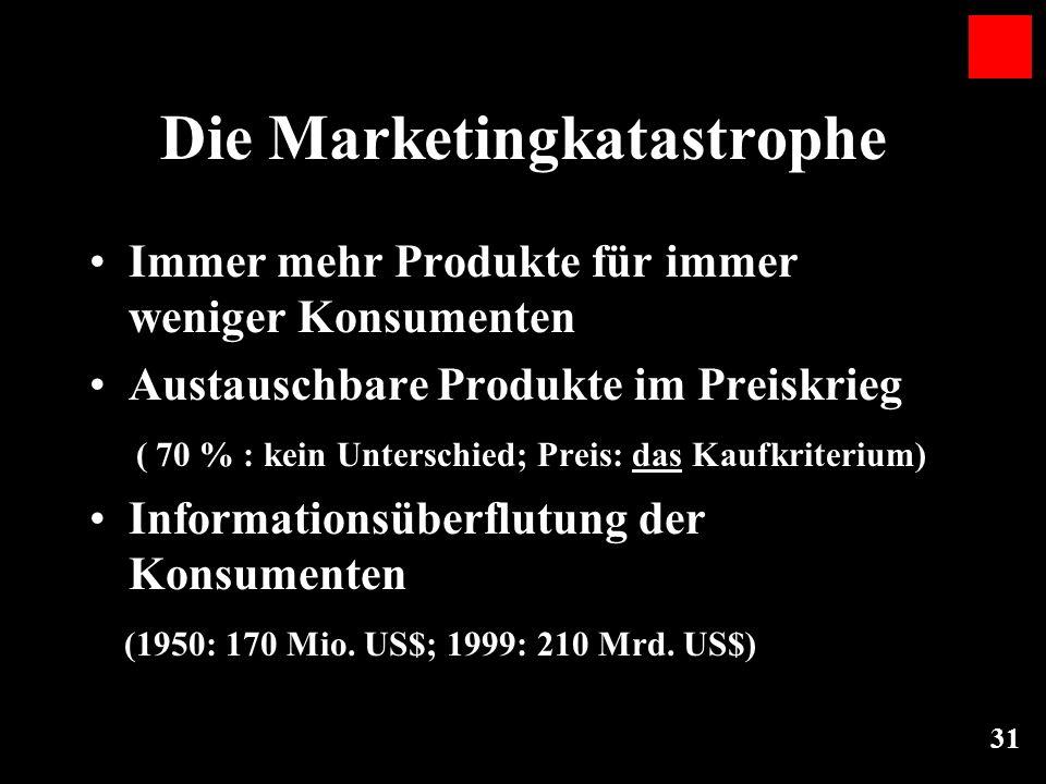 31 Die Marketingkatastrophe Immer mehr Produkte für immer weniger Konsumenten Austauschbare Produkte im Preiskrieg ( 70 % : kein Unterschied; Preis: d