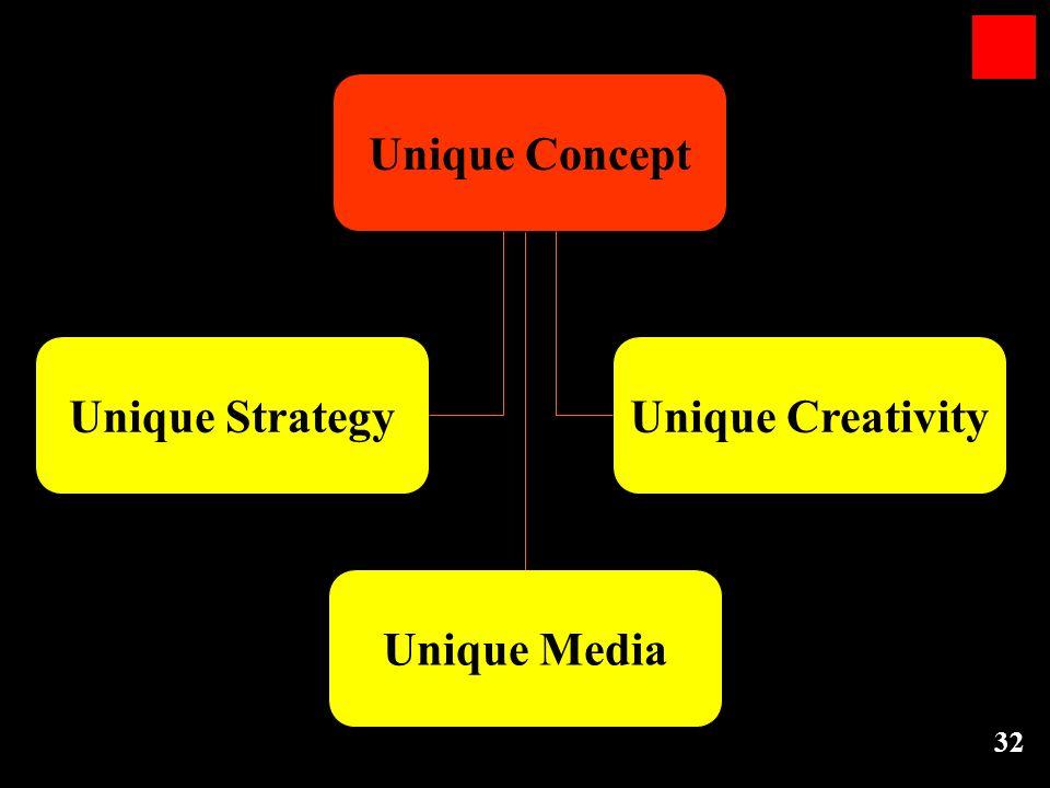 32 Unique Concept Unique StrategyUnique Creativity Unique Media