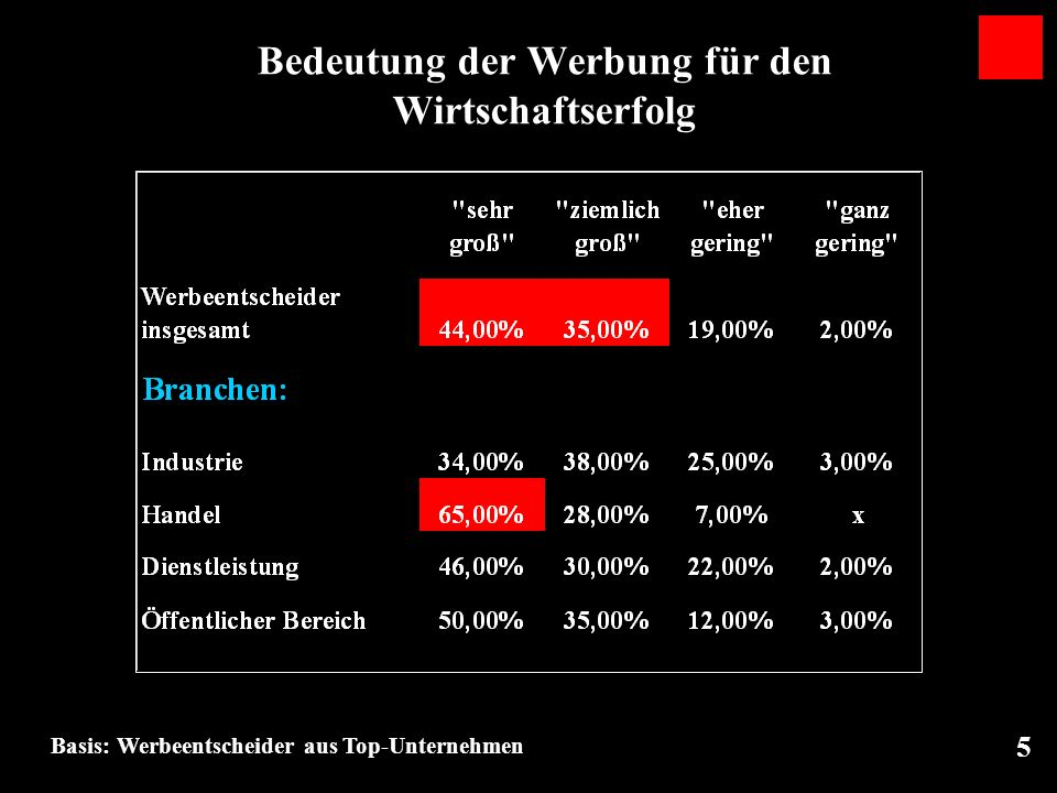 26 Impactwerte Gallup Top Ten 37 % 21 % Top Ten O Wert