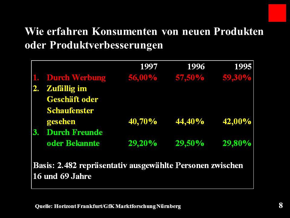 8 Wie erfahren Konsumenten von neuen Produkten oder Produktverbesserungen Quelle: Horizont Frankfurt/GfK Marktforschung Nürnberg