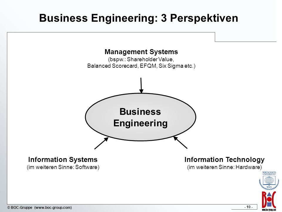 - 10 - © BOC-Gruppe (www.boc-group.com) Business Engineering: 3 Perspektiven Business Engineering Management Systems (bspw.: Shareholder Value, Balanc