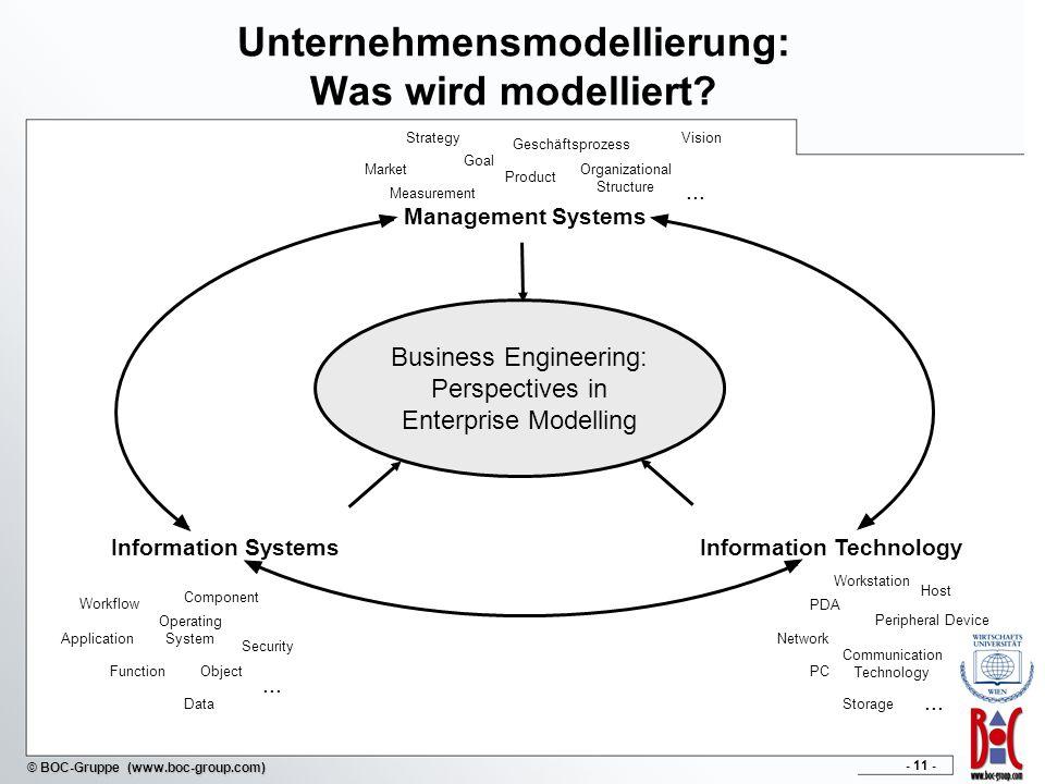 - 11 - © BOC-Gruppe (www.boc-group.com) Unternehmensmodellierung: Was wird modelliert? Business Engineering: Perspectives in Enterprise Modelling Info