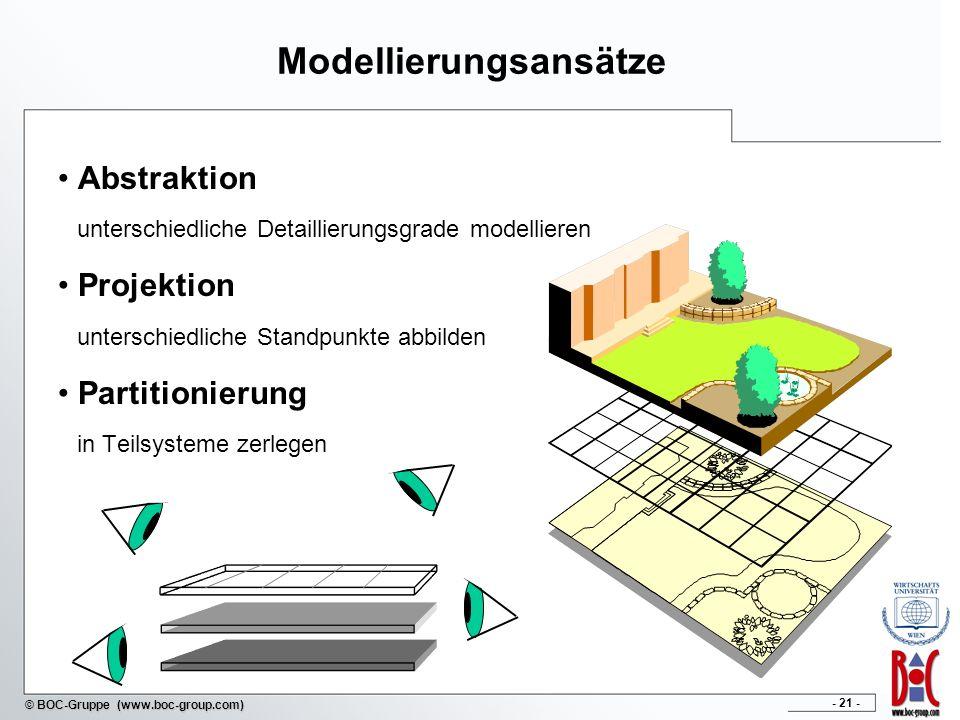 - 21 - © BOC-Gruppe (www.boc-group.com) Modellierungsansätze Abstraktion unterschiedliche Detaillierungsgrade modellieren Projektion unterschiedliche